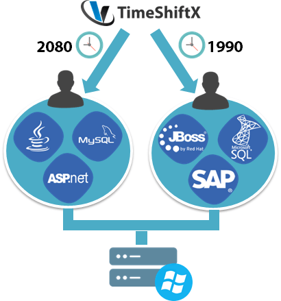 timeshift testing software